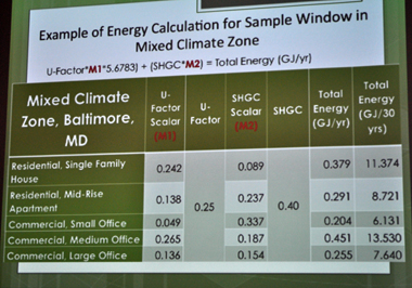 At the recent Insulating Glass Manufacturers Alliance Winter Meeting, members were shown an example of the formula in use for the energy calculation for a sample window in a mixed climate zone.