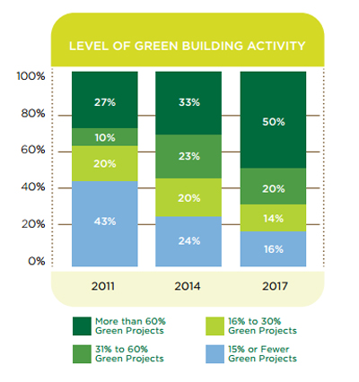 Credit: Canada Green Building Council/McGraw Hill Construction