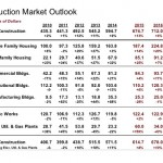 Dodge 2016 Construction Outlook chart