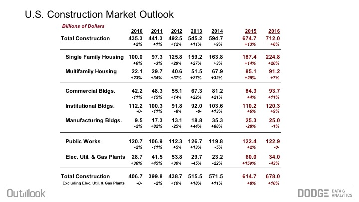 Dodge Outlook More Construction Growth On The Way In 2016 Usglass