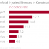 What are the Leading Causes of Injuries on the Job?