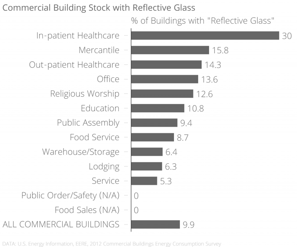 commercial reflective