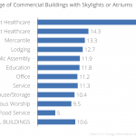 Percentage_of_Commercial_Buildings_with_Skylights_or_Atriums__chartbuilder