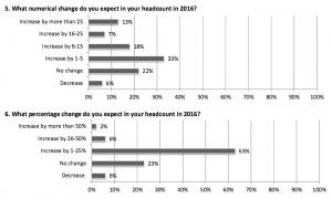 AGC 2016 Outlook Survey