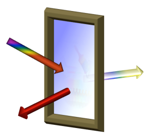 When sunlight hits a window coated with Berkeley Lab's heat-reflective coating, the visible light will be transmitted while the infrared portion of the spectrum is reflected. (Credit: Garret Miyake, University of Colorado)