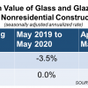 Architectural Glass Construction Continues to Moderate in May