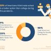 As Employment Climbs Back, Study Shows Trade Schools Neck in Neck With Colleges