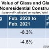 Glass-Related Construction Spending Down in February