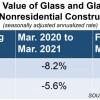 Glass Construction Spending Declines Again